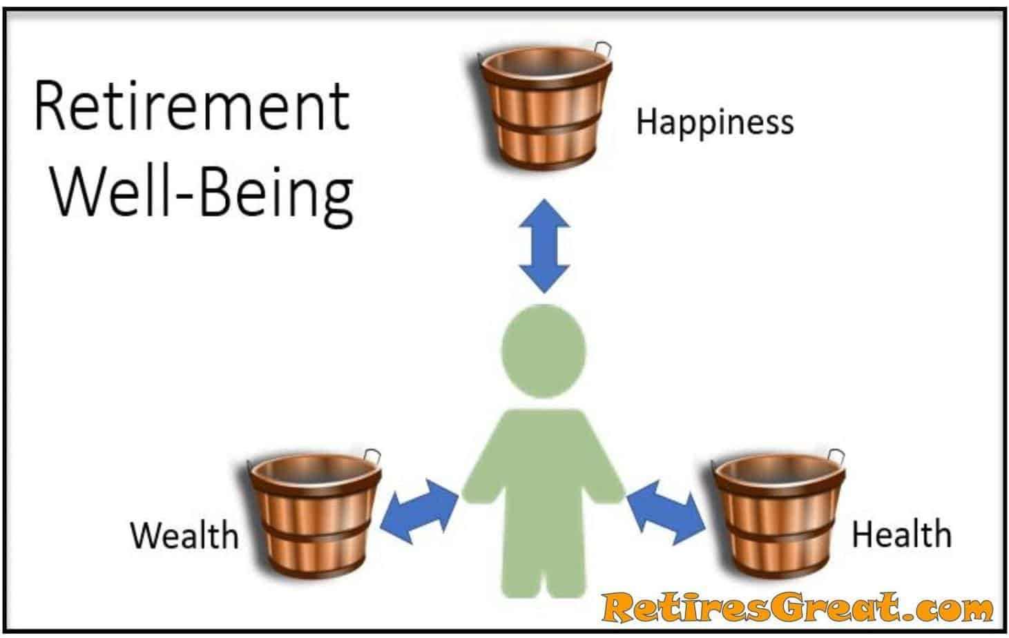 Retirement Well Being, Happiness, Health, Wealth, Retires Great