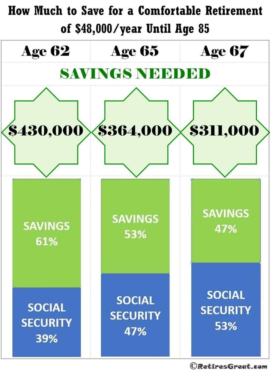 How Much to Save for Retirement, How Much do you Really Need to Save for Retirement in 2020