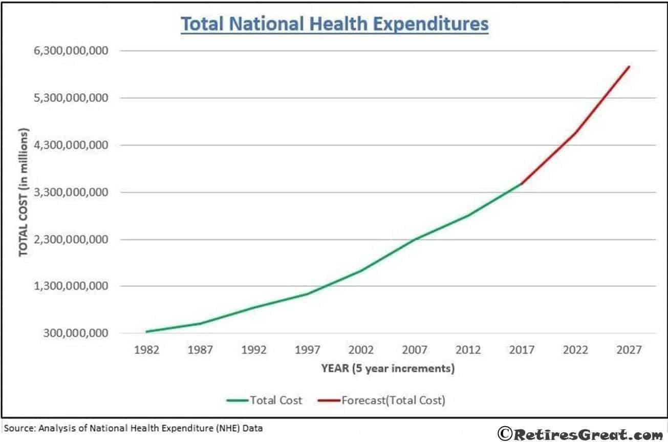 Never Retire, Health Costs, Why You Should Never Retire, Senior Health Care