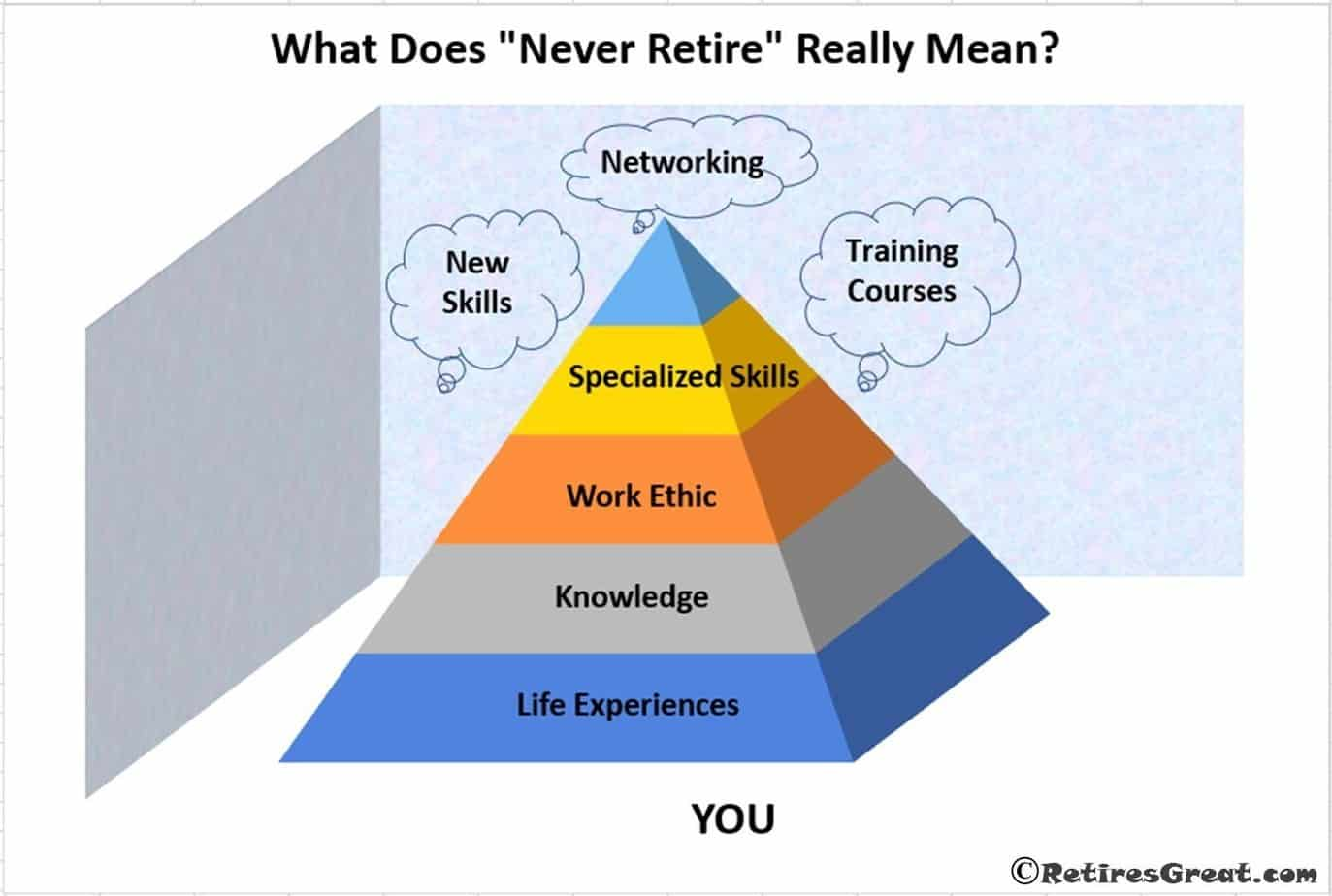 Why You Should Never Retire, Reverse Retirement, Encore Career